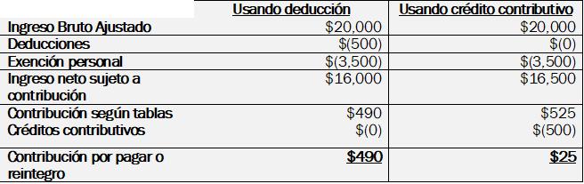 Figura 2: Ejemplo comparativo del efecto contributivo al determinar la contribución a pagar.