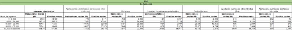 Figura 1.1: Información sobre las deducciones por nivel de ingresos en 2015