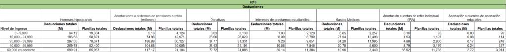 Figura 2.1: Información sobre las deducciones por nivel de ingresos en 2016