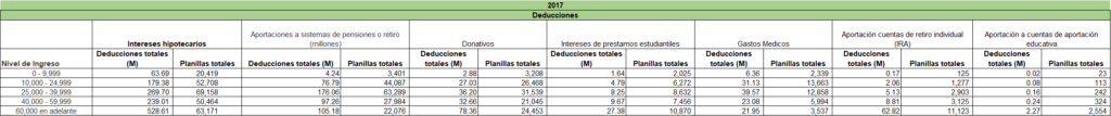 Figura 3.1: Información sobre las deducciones por nivel de ingresos en 2017