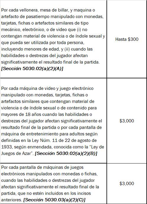 Tabla 1.2: Cantidad a pagar por la Ley 108-2017
