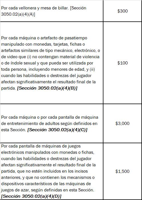 """Tabla 1.4: Cantidad a pagar por la Ley 257-2018 """"Reforma contributiva"""""""