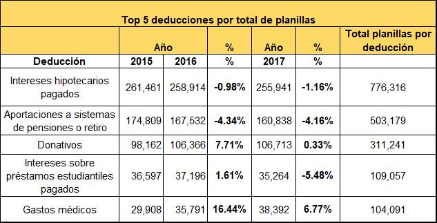 Tabla 1: Top 5 deducciones más usadas por total de planillas para los años 2015, 2016 y 2017.