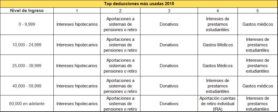 Figura 1: Las deducciones más usadas por nivel de ingresos en 2015
