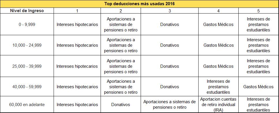 Figura 2: Las deducciones más usadas por nivel de ingresos en 2016