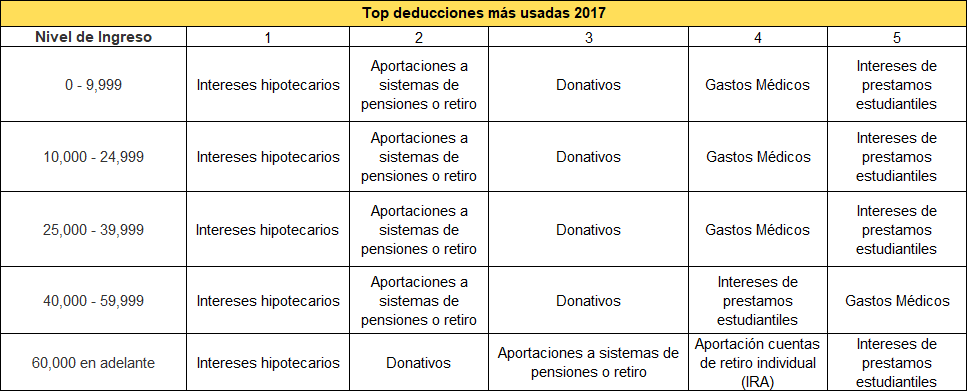 Figura 3: Las deducciones más usadas por nivel de ingresos en 2017